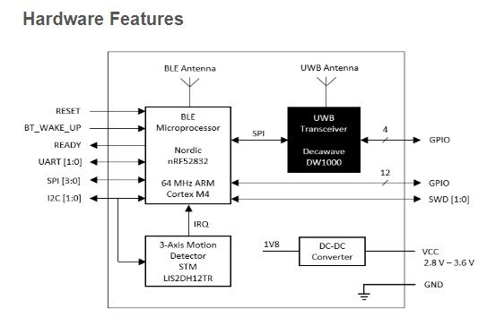 An introduction to Ultra Wideband (UWB) location technology